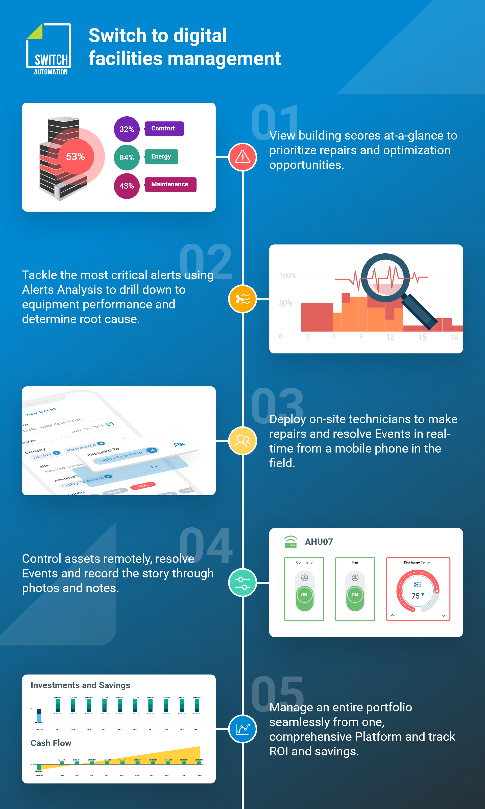 Switch to Digital FM infographic